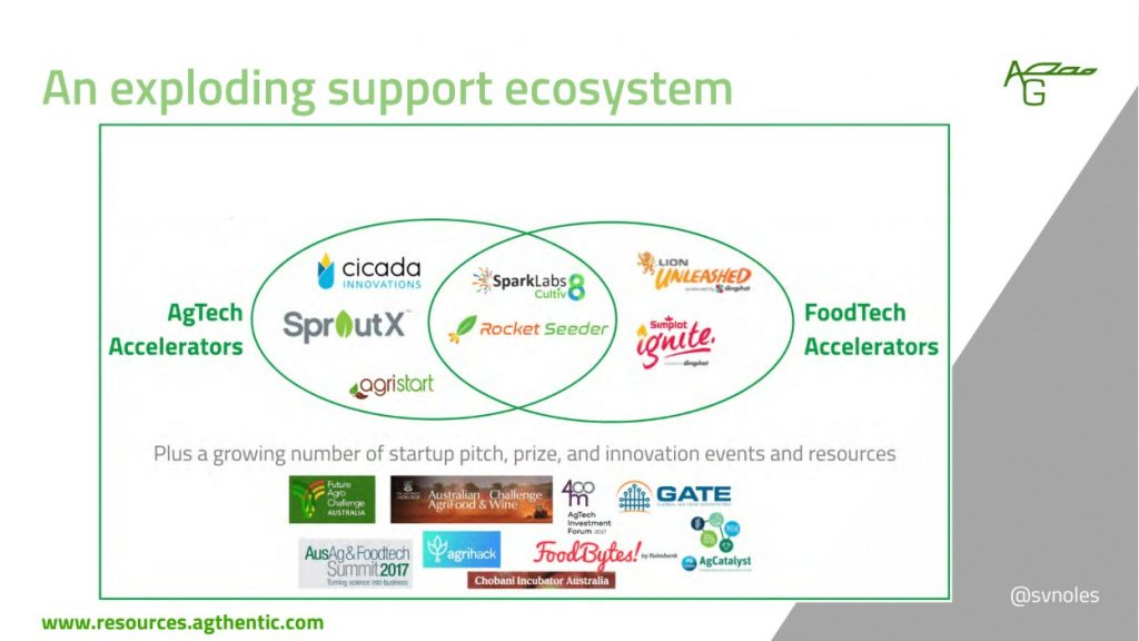 Support ecosystem. Sarah Nolet slide, Agtech event, North Sydney Innovation Network