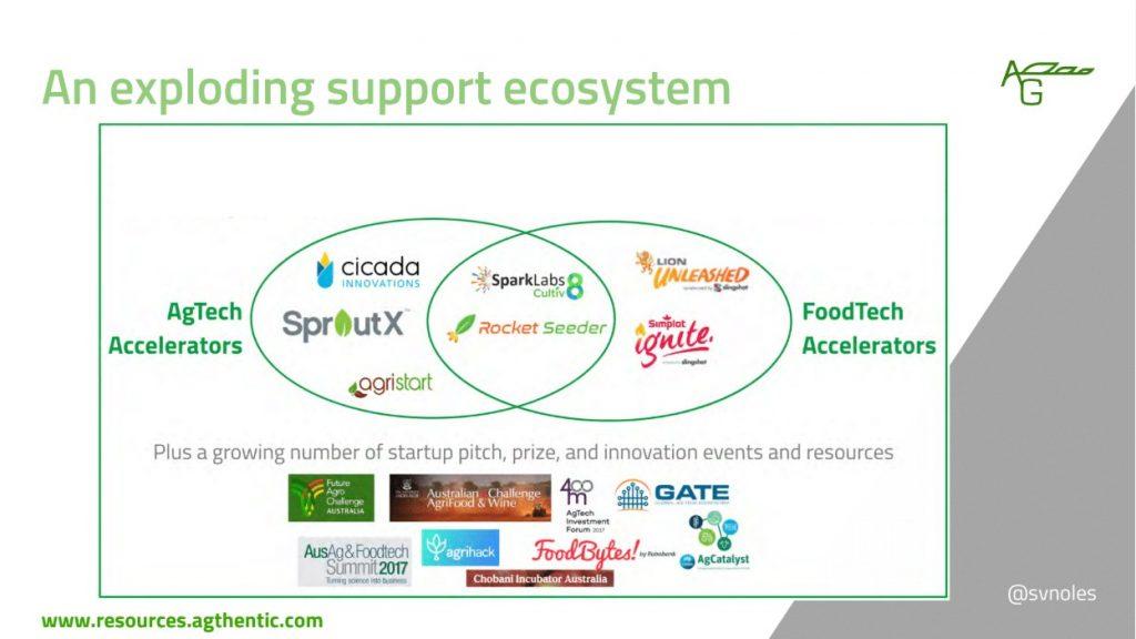 Support ecosystem. Sarah Nolet slide, Agtech event, North Sydney Innovation Network